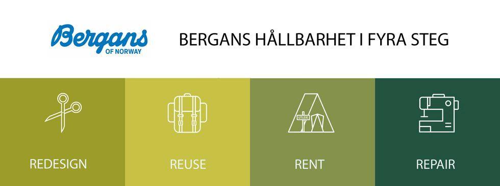 Bergans mål: Världsbäst på hållbarhet