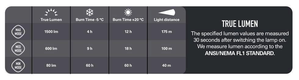 Maximal ljusprestanda för krävande åkare