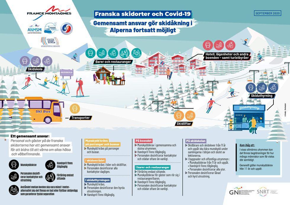 Frankrikes skidorter presenterar gemensam Covid-strategi inför vintern