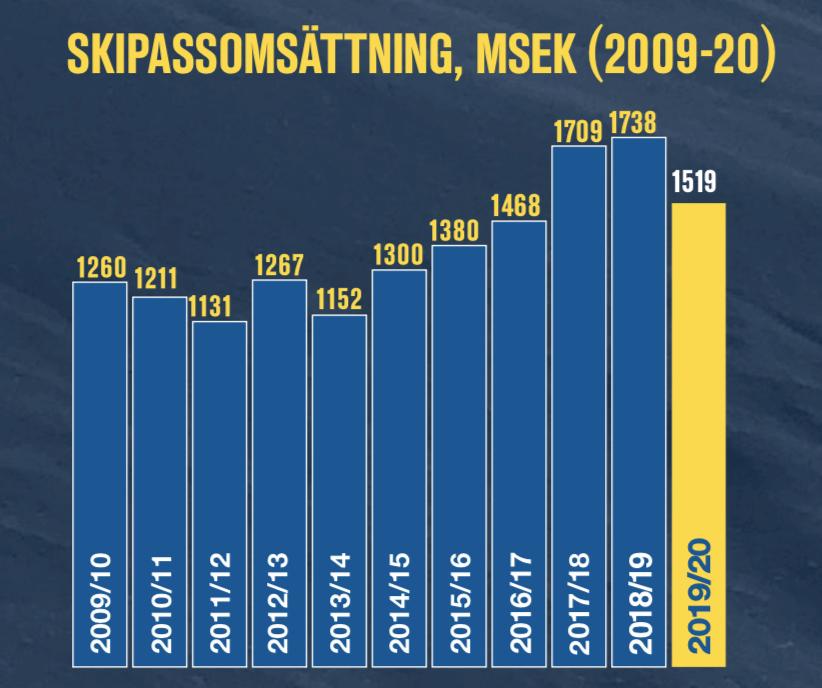 Från rekordprognos till coronakris - Säsongen 2019/2020 i siffror