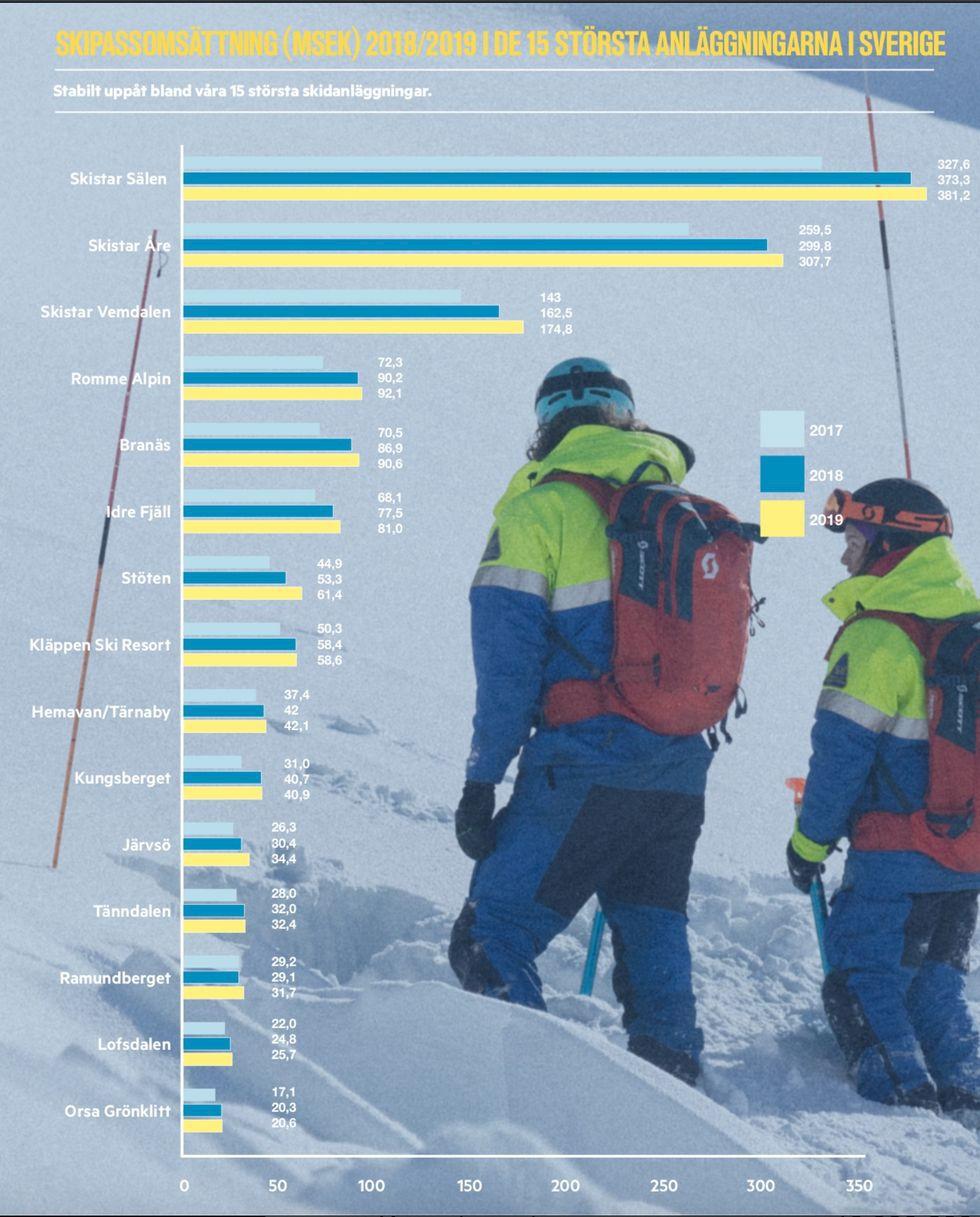 Rekordvinter för svenska skidanläggningar