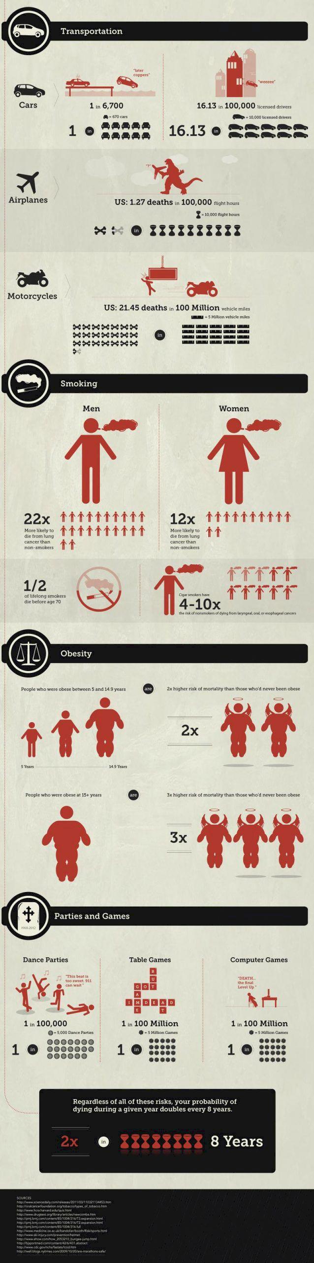 Grafik: Så dödligt är skidåkning och andra extremsporter