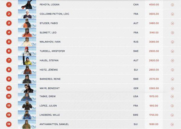 Fortsatt tävlande på spel i Freeride World Tour