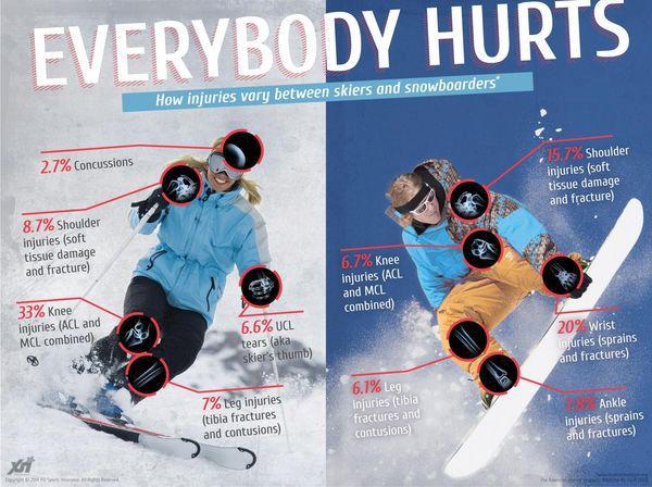 Så skadligt är skid- och snowboardåkning
