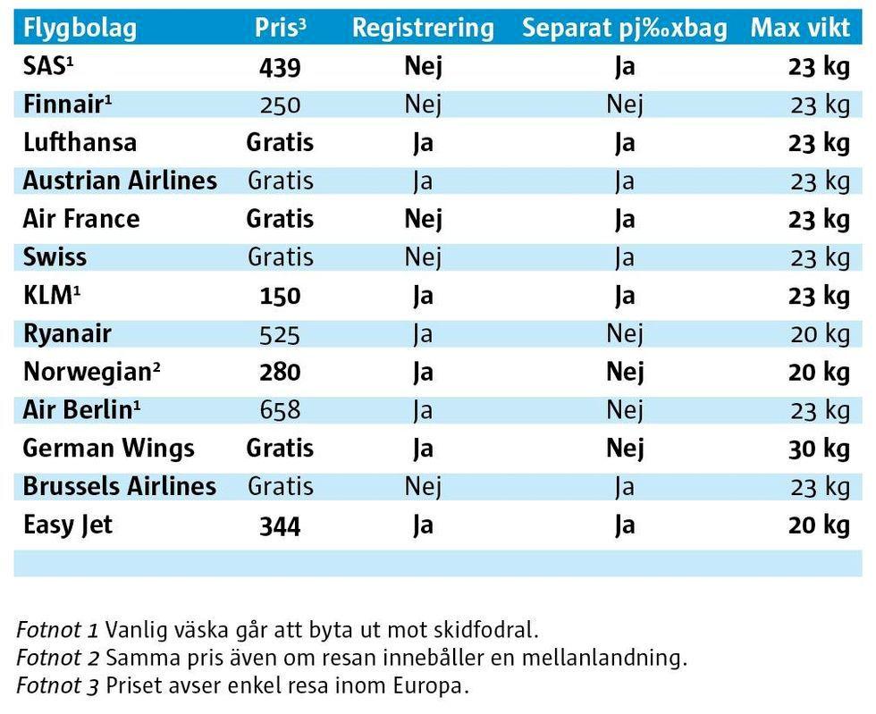 Resa med skidbagage – mer omständligt än svensk politik