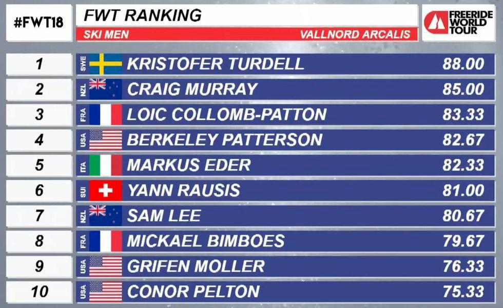 Storartad vinst till Turdell på FWT i Andorra