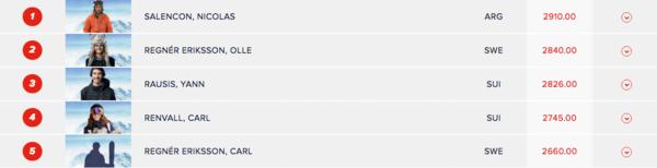 Stark svenskhelg i Freeride World Qualifier
