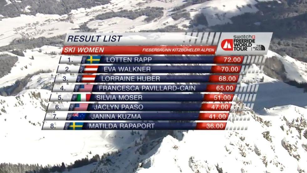 Lotten Rapp vinner FTW i Fieberbrunn