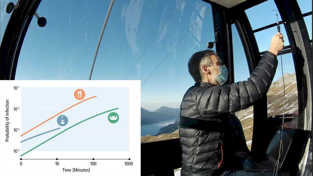 Schweiziska forskare mäter luftcirkulationen i Engelbergs gondolliftar. Foto: empa.ch